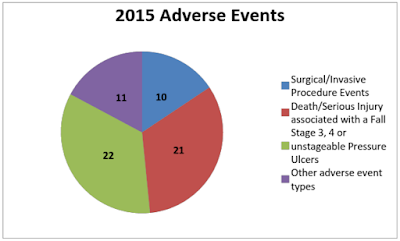 NH Adverse Events