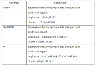 Mengenal Data Definition Language (DDL) di MySQL