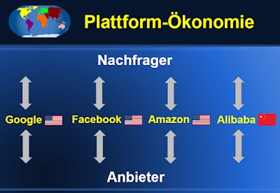 Plattform-Ökonomie: Beispiele & Definition