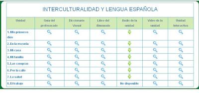 http://portal.ced.junta-andalucia.es/educacion/webportal/web/educacion-permanente/recursos/recursos-didacticos#_48_INSTANCE_0rLF_=index.php%3Fespanol%23space