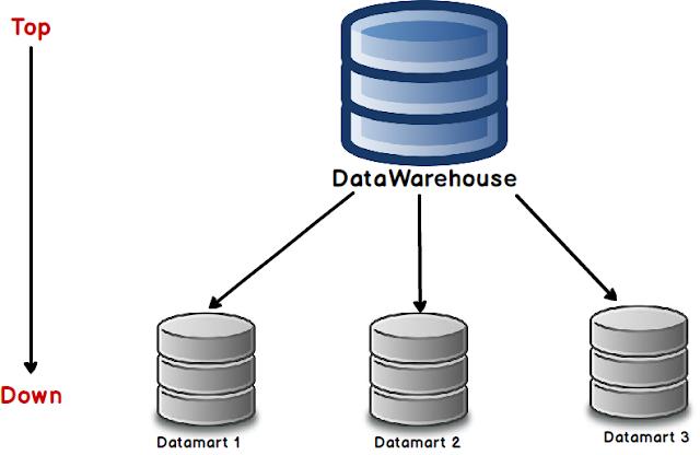 Différence entre un DataWarehouse et un Datamart
