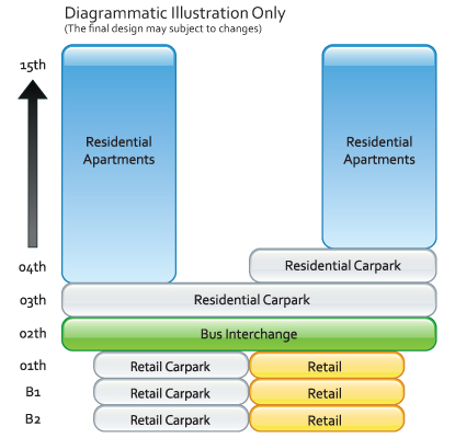 Bedok Residences - Diagrammatic Illustration