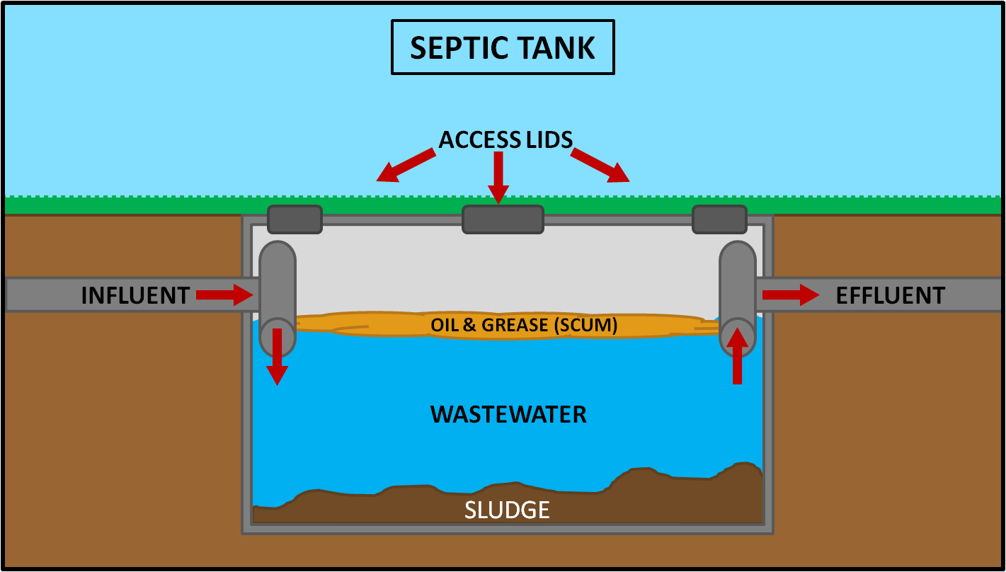 Septic Tank Size Requirements And All Details You Want To
