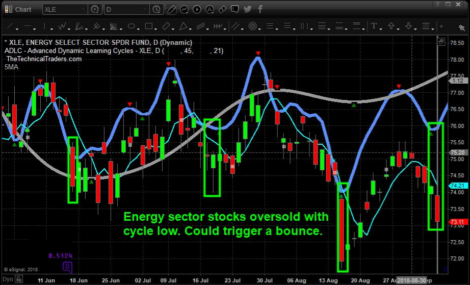 The Crude Oil Trader