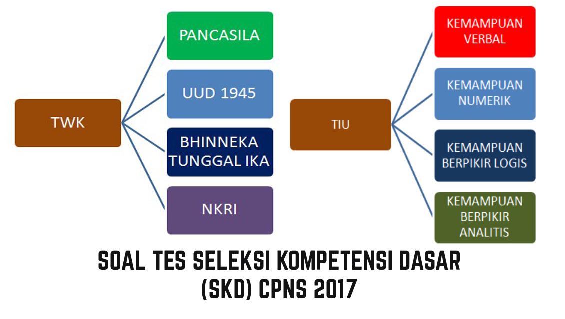 Contoh Soal Skd Tkd Cpns 2017 Tes Wawasan Kebangsaan Tes Intelegensi Umum Tes Karakteristik