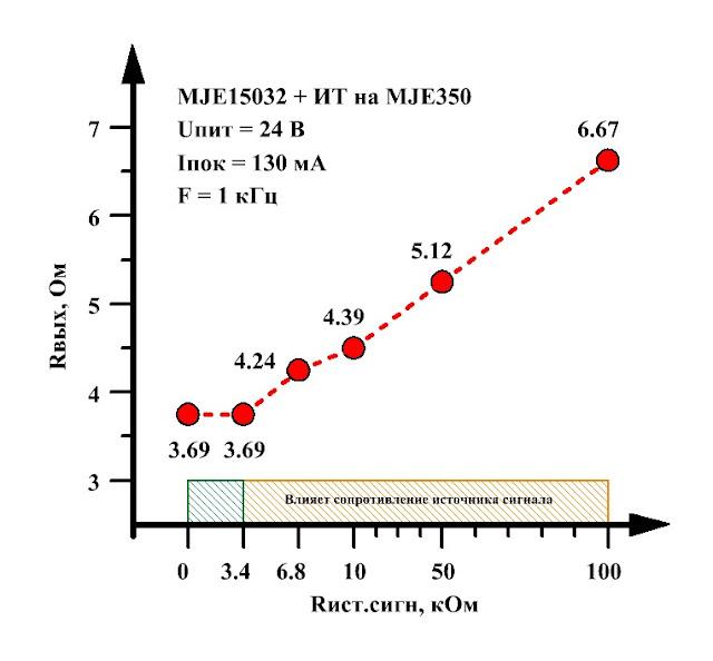 График зависимости выходного сопротивления усилителя для наушников в классе А от выходного сопротивления источника сигнала