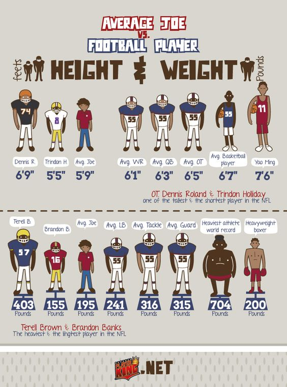 Average Joe vs Football Player height weight