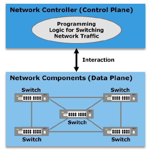 10 4 Software Defined Networking Sdn Introduction My Cloud Wiki