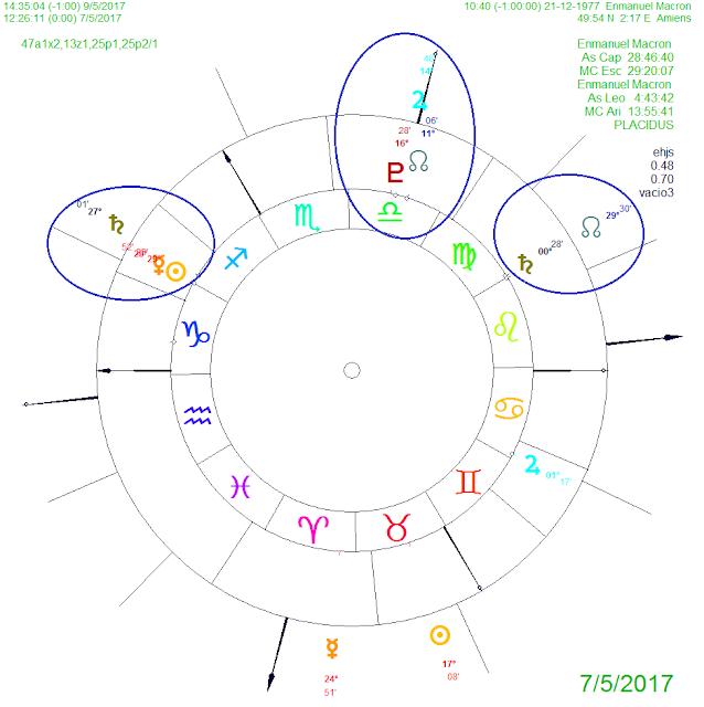 Vedic astrology dispositor calculator