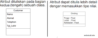 gambar attribut class diagram