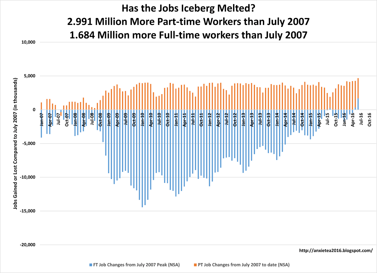 jobs report reveals that private sector growth streak ended most of these jobs were seasonal summer jobs we saw the number of full time jobs fall from the peak of the 2007 market through the post christmas low