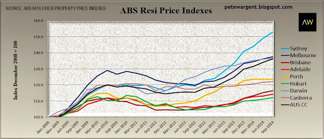 ABS resi price indexes