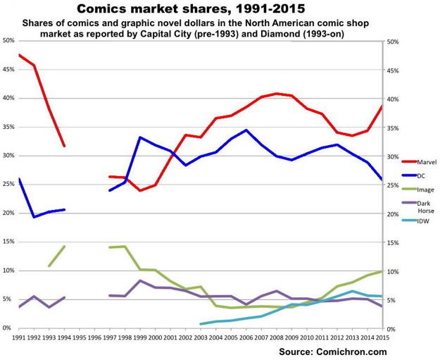 marvel comics yearly sales