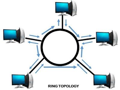 Apa yang dimaksud dengan topologi jaringan komputer Pengertian dan Jenis Jenis Topologi Jaringan Beserta Gambarnya Lengkap