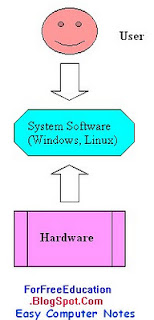 Differences between system software and application software - role of operating system