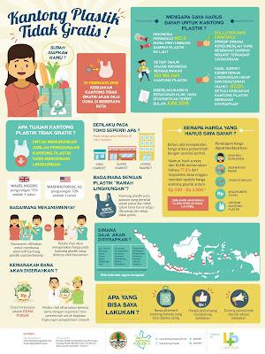 infografis diet kantong plastik