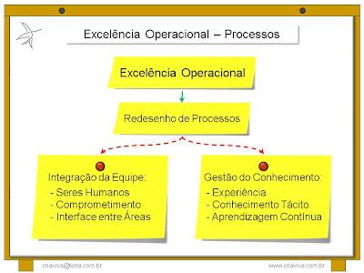 Metodologia IDM - Innovation Decision Mapping - Facilitação de Workshop - Treinamento Liderança