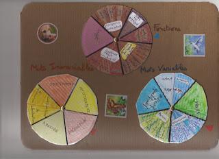 Montessori, roue grammaticale