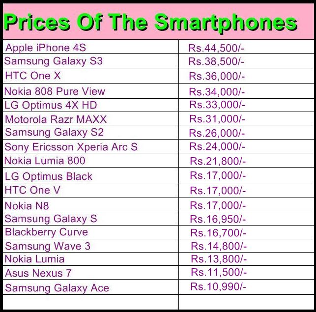 Gadgets: Prices of the Smartphones