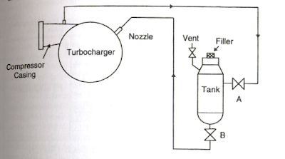 Water washing of Turbocharger compresso