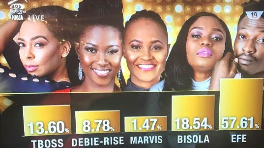 BBNaija 2017 ends: Efe wins 25million plus SUV, Bisola wins One Africa endorsement & TBoss wins 500k