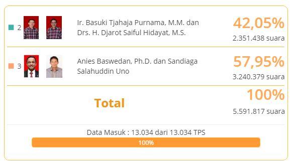 Hasil Real Count Pilkada DKI Jakarta 2017 KPU: Anies-Sandi Unggul di Semua Wilayah