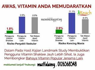 Makan Vitamin Banyak-banyak Boleh Rosak Buah Pinggang! Betul ke?