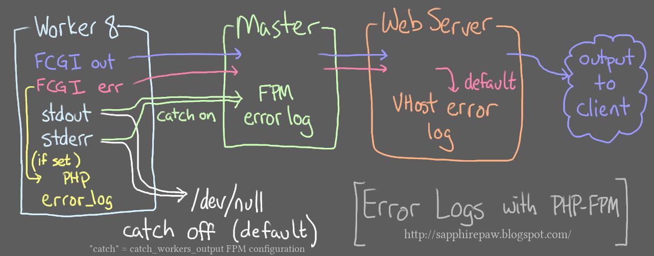 Decoded Node: PHP-FPM error logging (where FastCGI errors go)