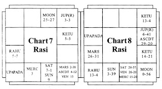 Upapada and Marriage-Chart 4