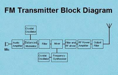 usb to rs232 wiring diagram fm transmitter block diagram eee community usb to lightning wiring diagram #15