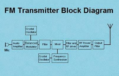 Mobile Block Diagram Circuit Typical Thoracic Vertebrae Fm Transmitter - Eee Community