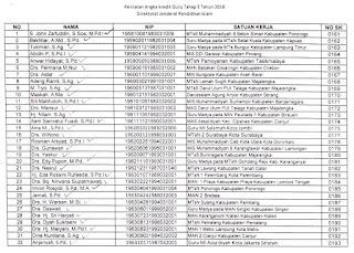 Hasil Penilaian Angka Kredit Guru Madrasah Di Lingkungan Kementerian Agama Tahun Anggaran 2018 Tahap III