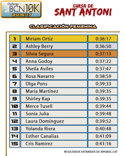 Resultados Cursa Sant Antoni 2017 - Clasificación Femenina
