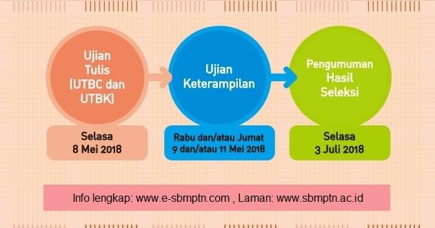 Ujian UTBC & UTBK SBMPTN