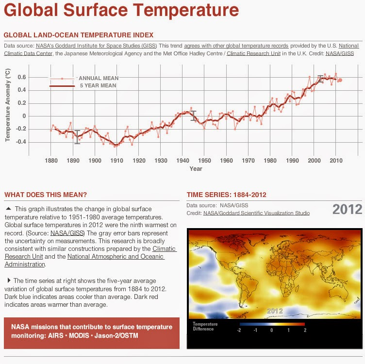 nasa surface temperatures - 752×750