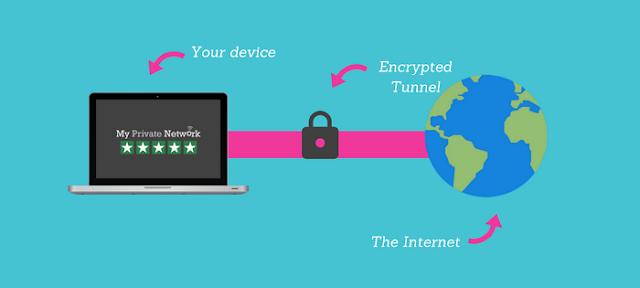 Pengertian VPN, Fungsi Dan Cara Kerja VPN, Lengkap!
