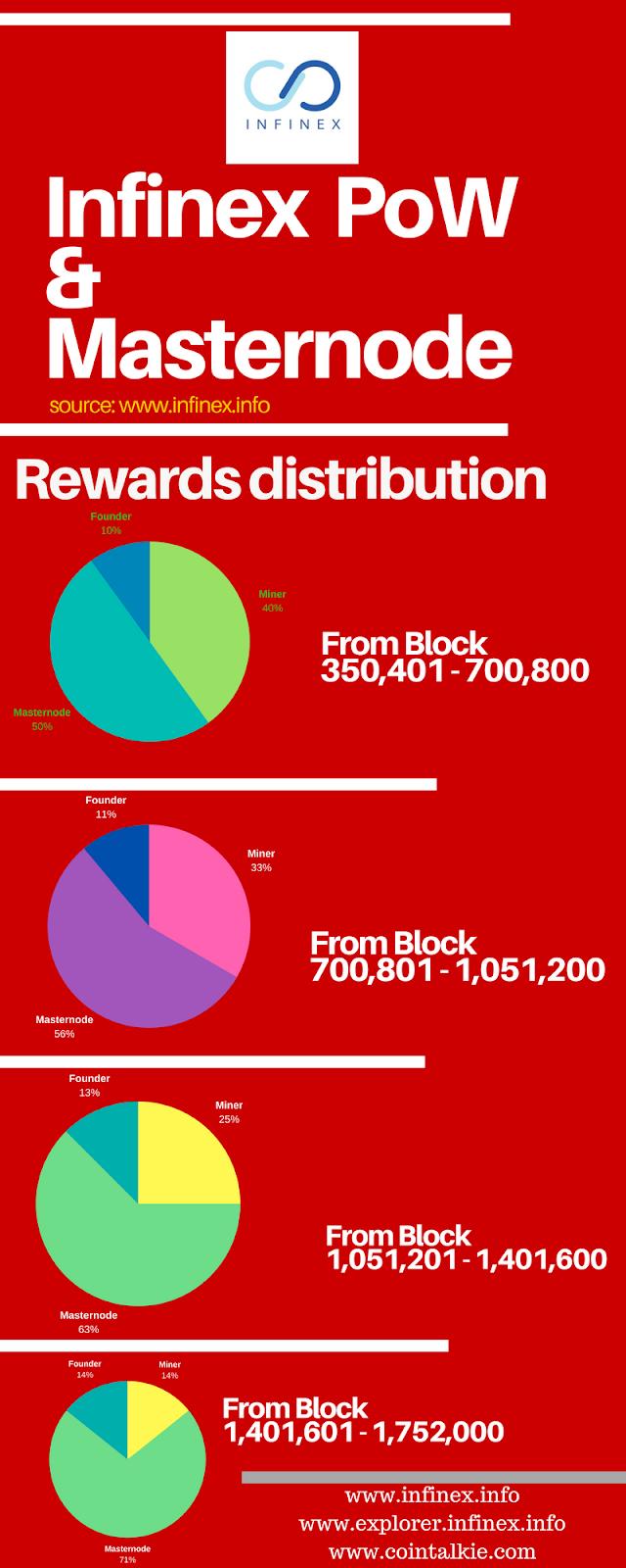 Infinex coin -Masternode Infographic