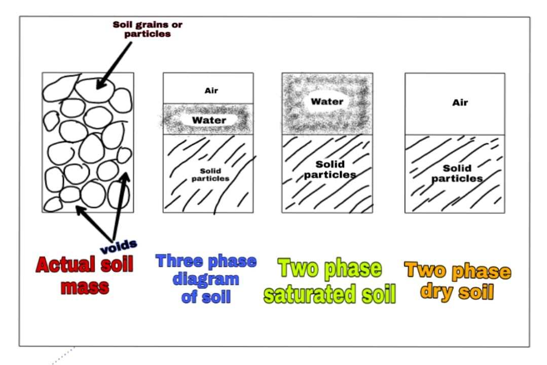 Three Phase Diagram Of Soil 92 Ford F150 Radio Wiring Calculate Moisture Content Void Ratio And Degree Saturation Mass