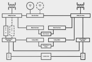 Green Data Center Design and Management: Earthing