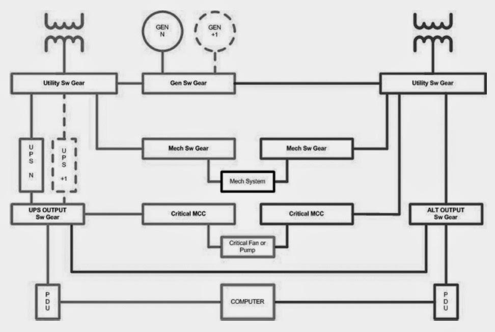 data center design eg power engineering
