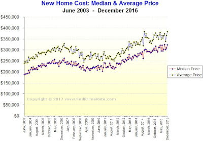 New Home Sales During December 2016