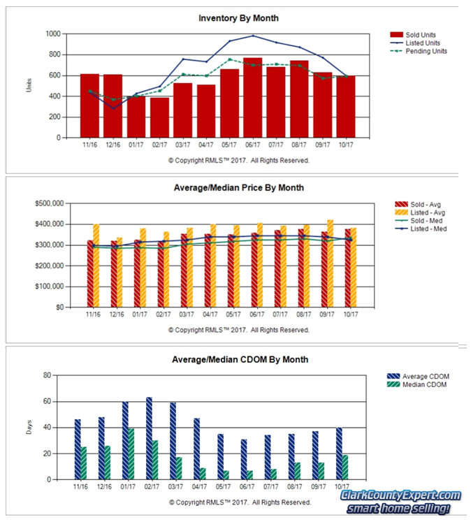 Charts of Vancouver WA Home Sales Trends in October 2017