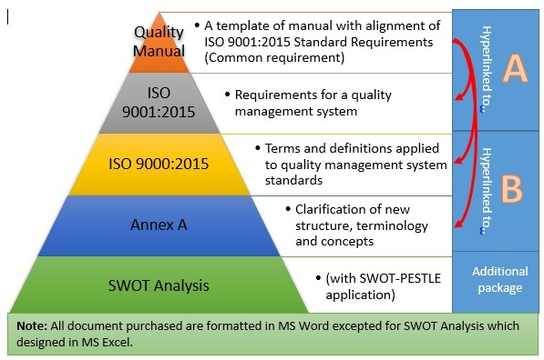 Iso 9001 program template iso 9001 2015 manual for Free quality control manual template