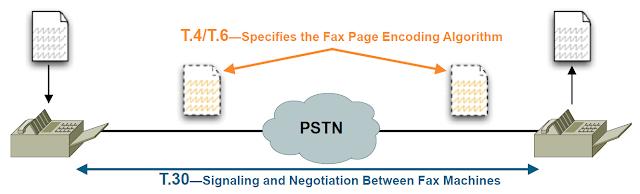 Факс в сетях VoIP или FoIP