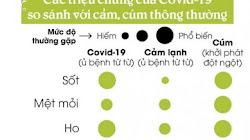 Làm thế nào để biết bạn đã mắc Covid-19 hay chỉ bị cảm cúm thông thường?