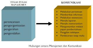 Hambatan Komunikasi dalam Manajemen