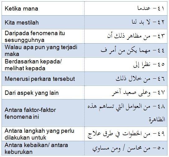 Koleksi 50 Penanda Wacana Bahasa Arab