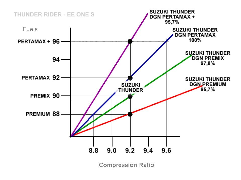 relationship between compression ratio and octane