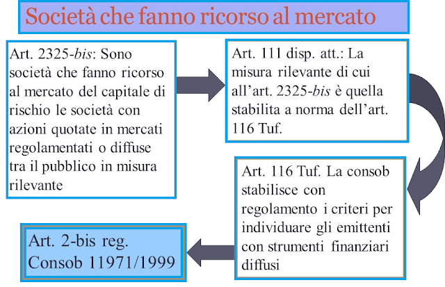 società-capitale-ricorso-mercato-art-2325-bis-rischio-azioni