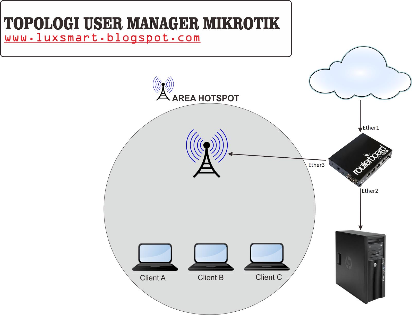 Guide Setup Hotspot Server Mikrotik – Fondos de Pantalla